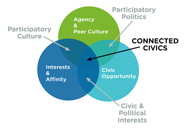 connectedcivics-600