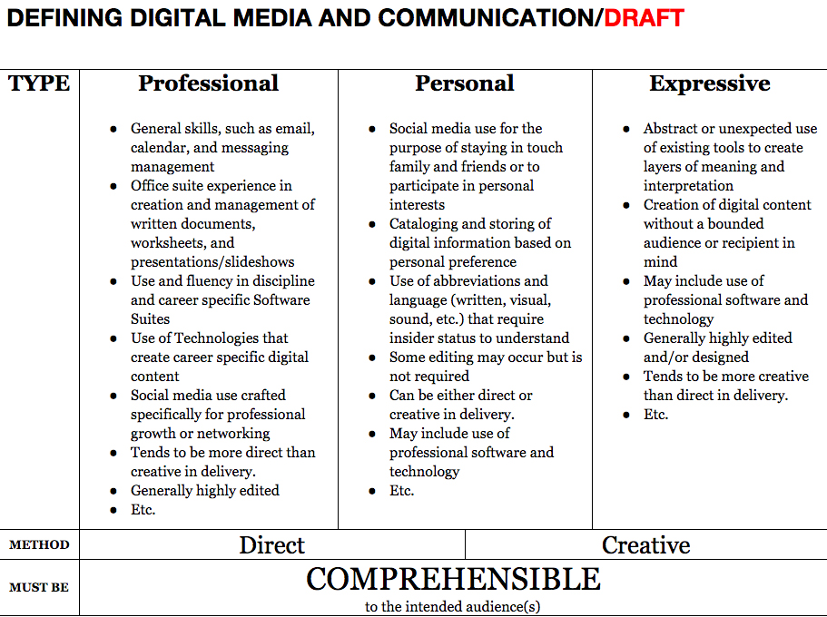 Defining Digital Media Across Disciplines Connected Learning Alliance