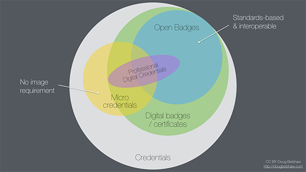 Digital Credentials landscape diagram 5 exploring different terminology by Doug Belshaw