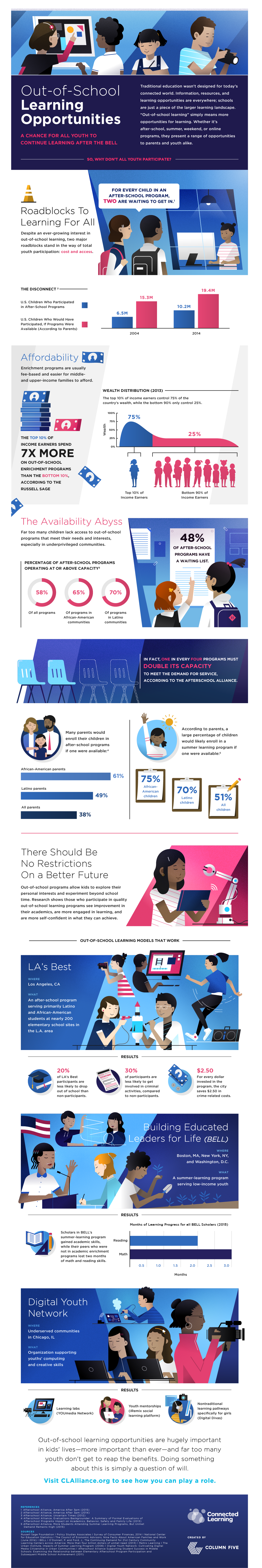 Infographic: Educational equity and out-of-school learning