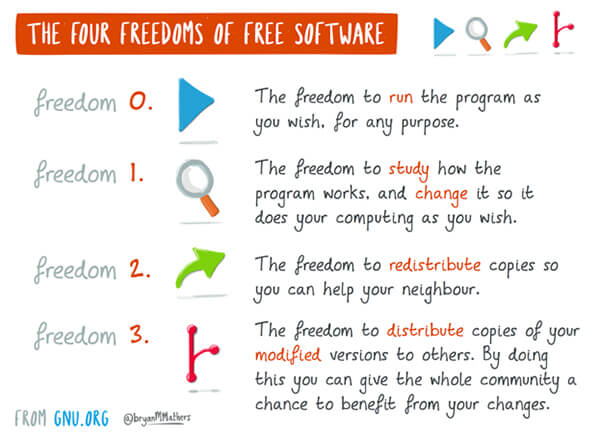 illustration outlining the four freedoms of free software regarding open badges