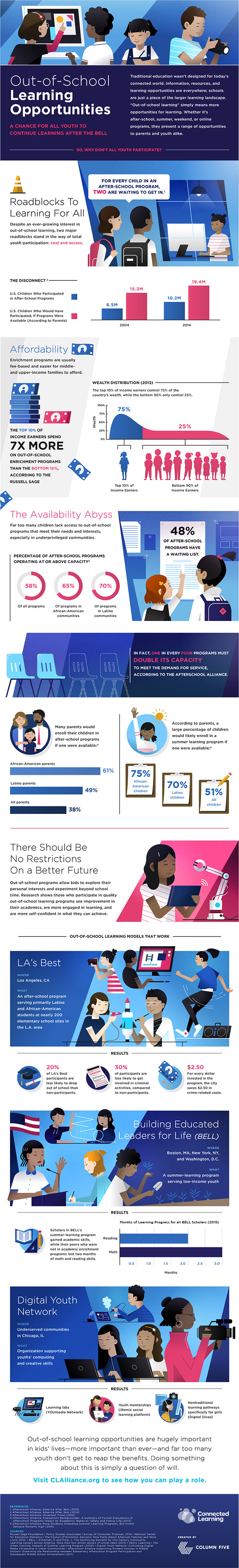 Out-of-school connected learrning opportunities graphic