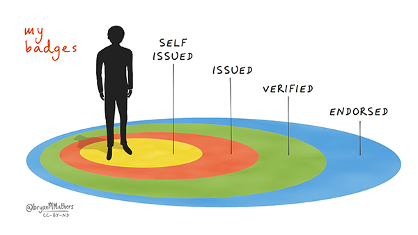 my badges illustration of person silhouette standing in middle of circles labeled self issued, issued, and verified