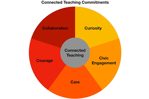 connected teaching commitments graphic