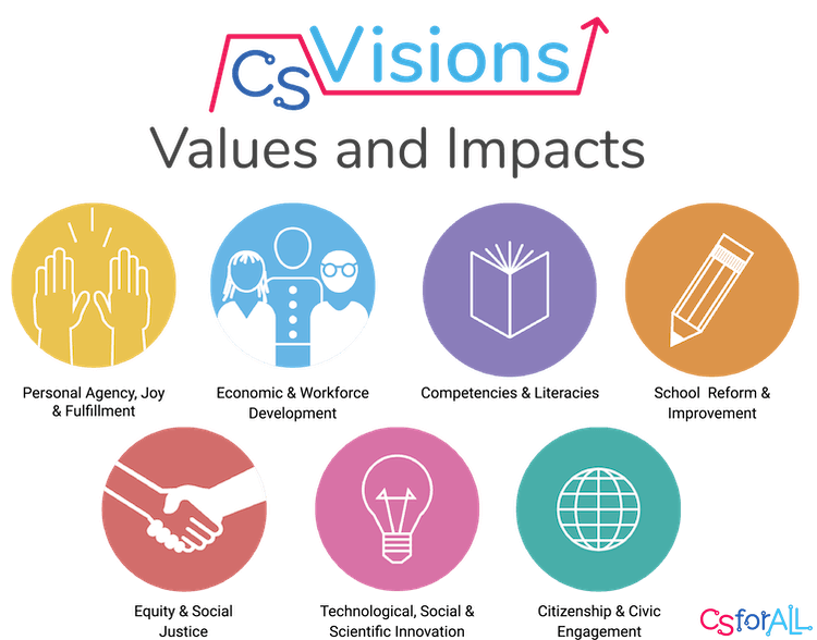 CS Visions Values and Impacts