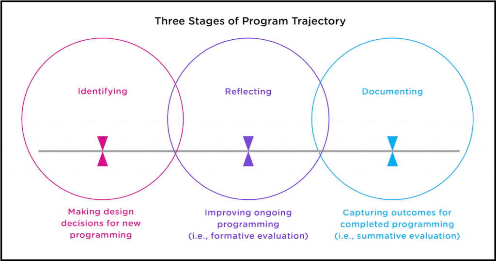 Three Stages of Program Trajectory