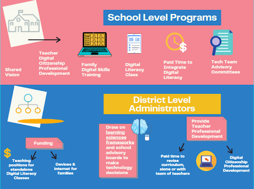 School Level Programs graphic