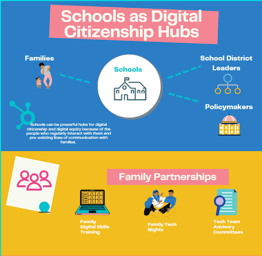 Schools as Digital Citizenship Hubs graphic
