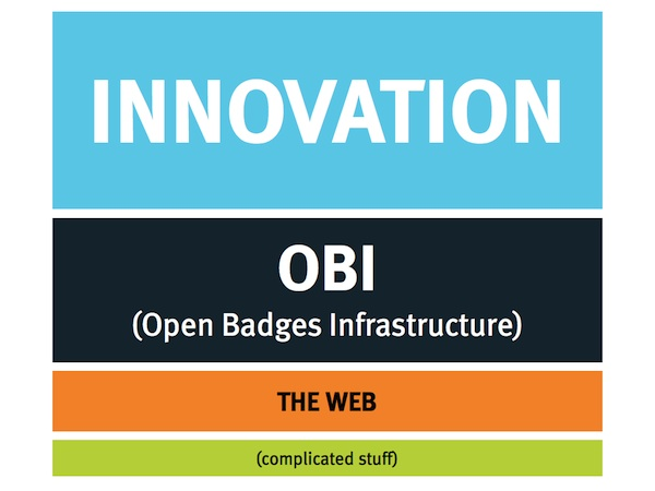 Innovation graphic tier open badges infrastructure the web and complicated stuff