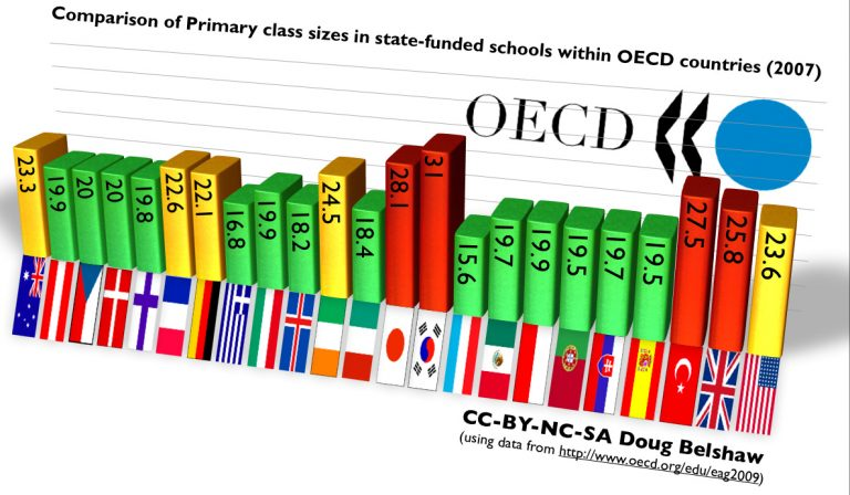 Doug Belshaw graph comparison of primary class sizes in state-funded schools within OECD countries 2007
