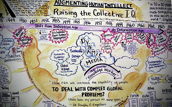 augmenting human intellect illustration timeline history by Dr Douglas C Engelbart