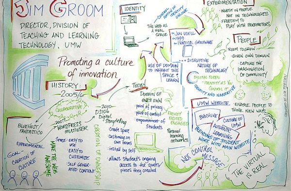 Jim Groom infographic illustration participatory promoting a culture of innovation