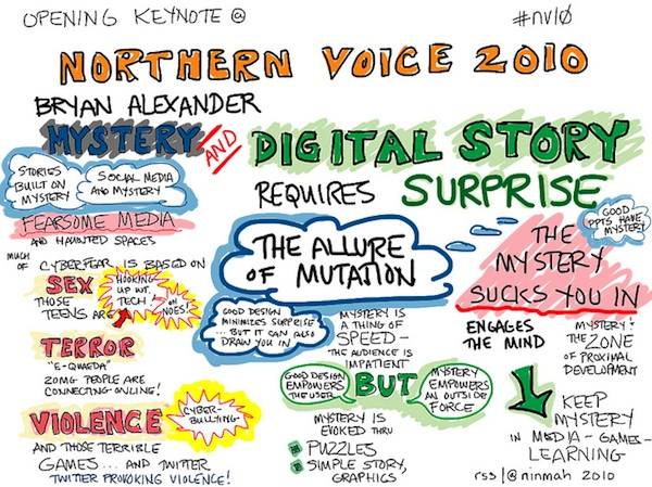 mystery and digital story infographic northern voice 2010 by Bryan Alexander
