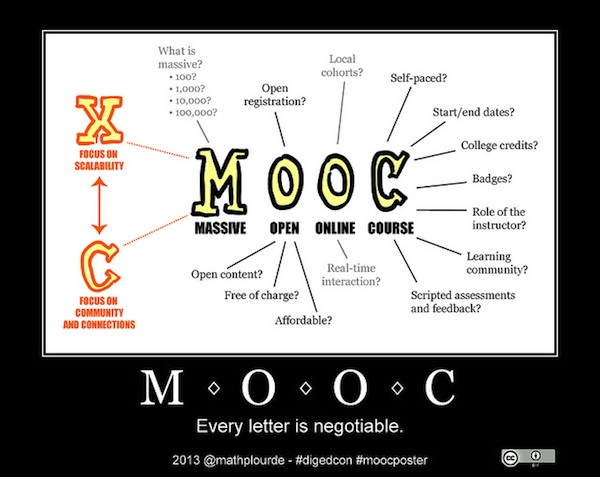 infographic showing the different negotiable meanings of the letters in MOOC