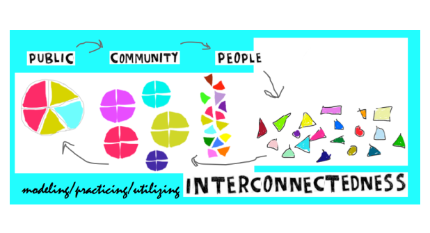 interconnectedness graphic with colorful shapes representing public community people