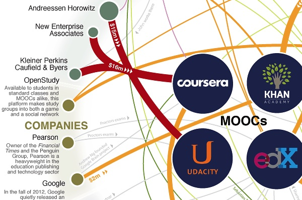 graphic of MOOCs network and extension into teaching and companies