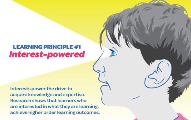 Learning principle 1 interest- powered with picture of young boy profile graphic