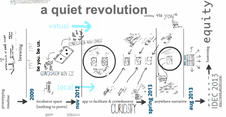 infographic timeline of a quiet virtual revolution IDEC 2013
